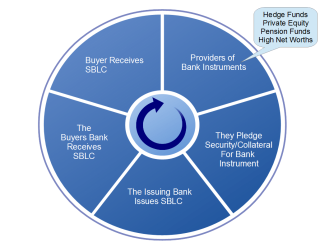Genuine SBLC Providers