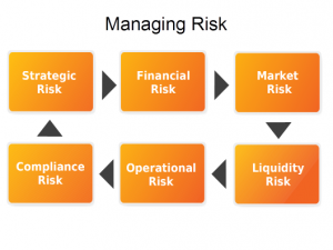 Identify threats in your risk assesments